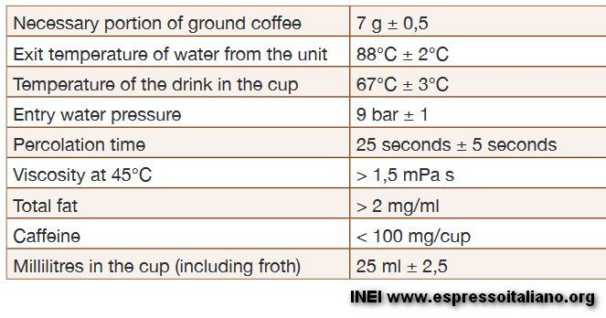 INEI Certified Espresso
