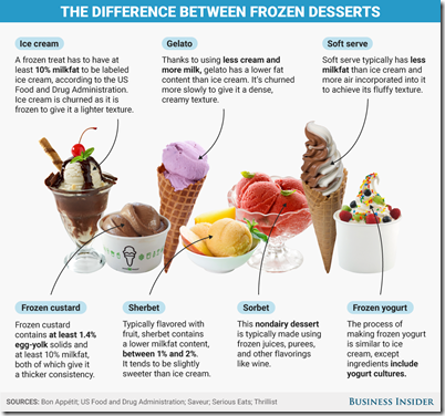 difference between ice cream and other frozen desserts