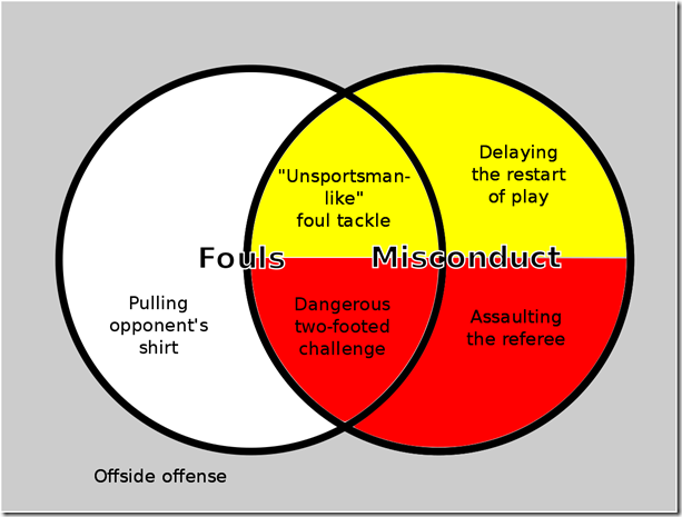Fouls and misconduct